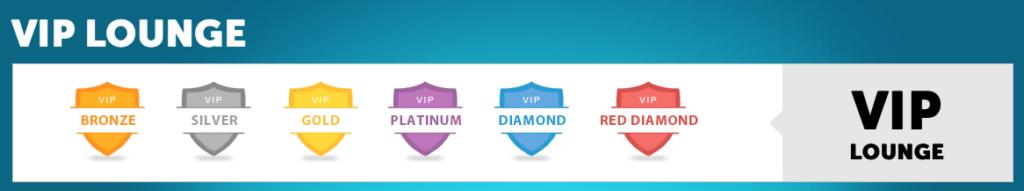 VIP klub hos PlayMillion